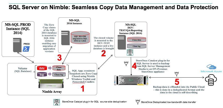 SQL Server on Nimble copy data management.jpg