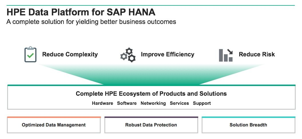 HPE Data Platform for SAP HANA.jpg