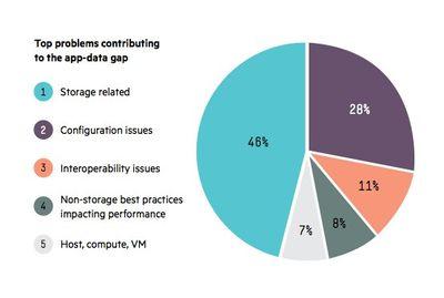Источник: исследование Nimble Storage более 12 000 анонимных документированных проблем, связанных с доступом приложений к данным.
