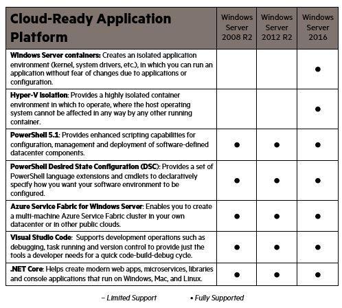 Cloud-Ready application platform.JPG