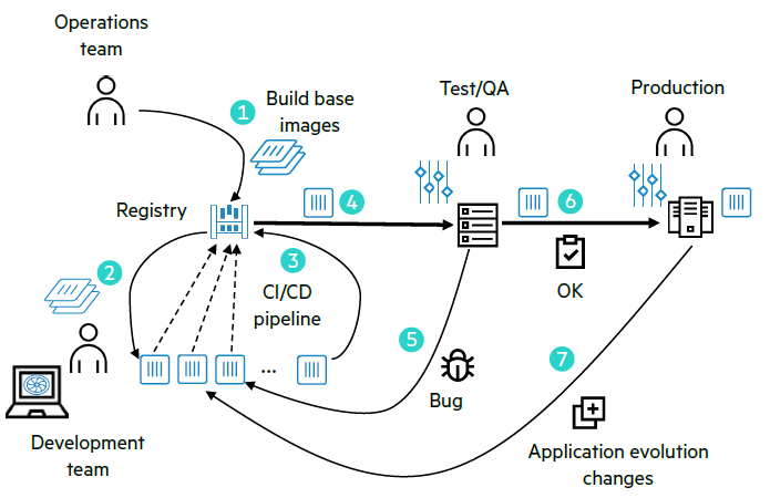 CaaS for Developpers 2.png