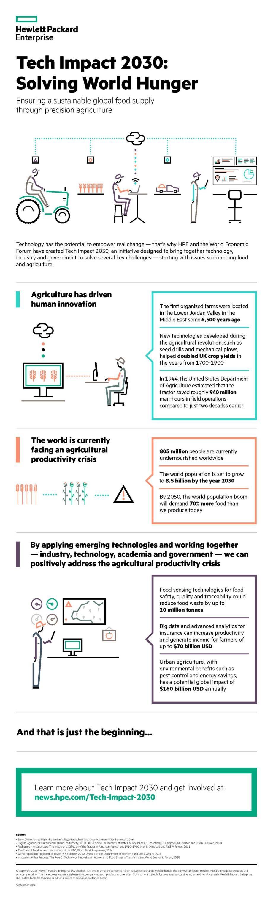 Infographic-Tech-Impact-2030-Solving-World-Hunger-920x3031.jpg