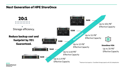 Next generation of HPE StoreOnce Backup.png