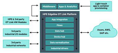 HPE Edgeline OT Link Platform