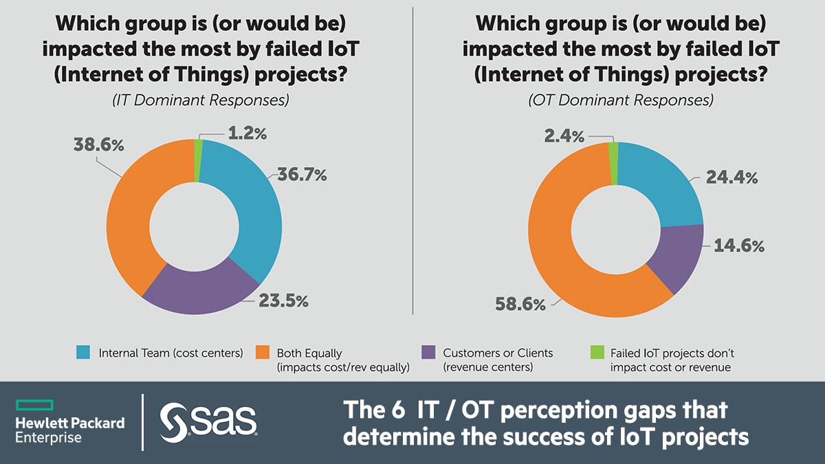 6 IT OT Perception Gaps.png