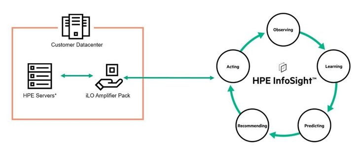 HPE InfoSight getting started.jpg