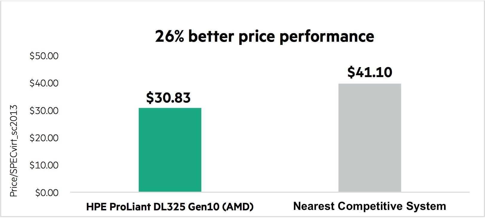 Abbildung 1 – Der 1-Prozessor-Server HPEDL325 schlägt 2-Prozessor-Systeme beim Preis-Leistungsverhältnis.