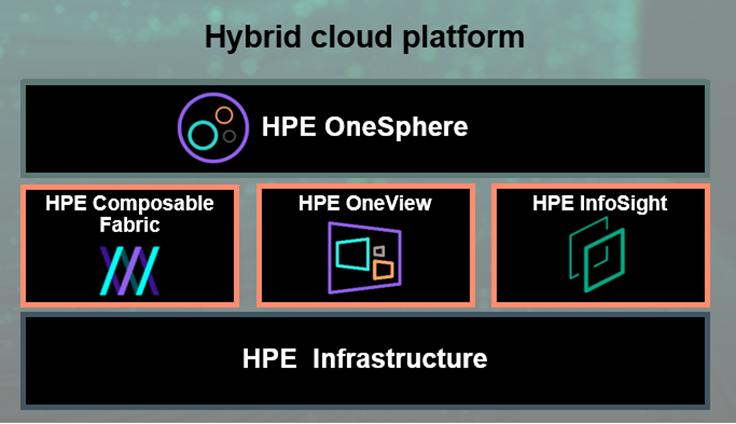 Hybrid Cloud Platform.png