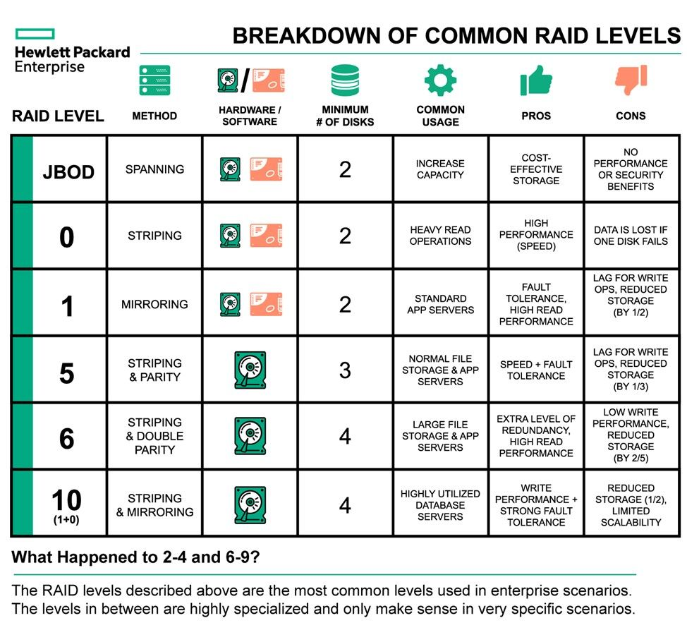 Common RAID levels.jpg