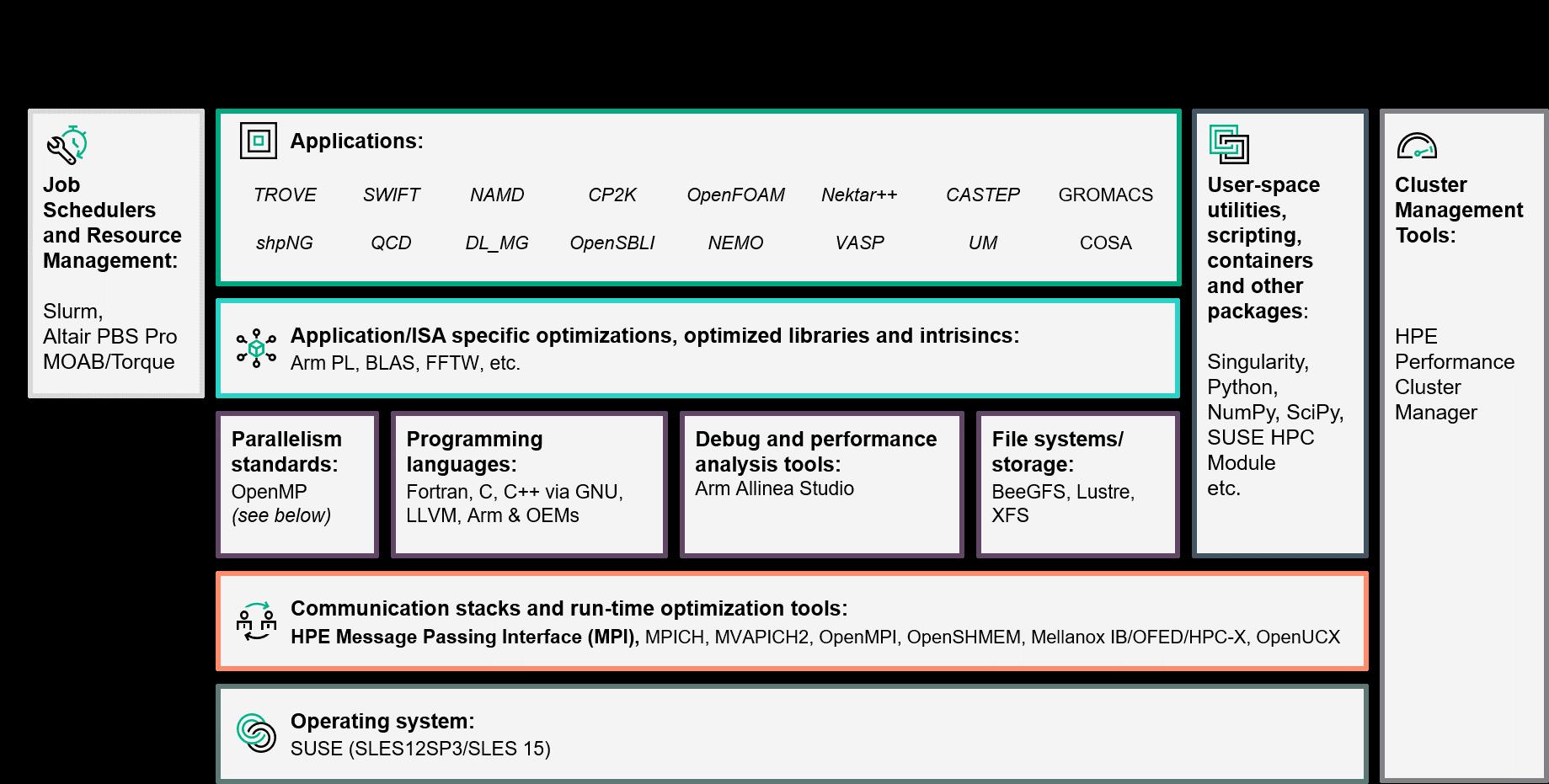 Figure 1: Catalyst UK software ecosystem.