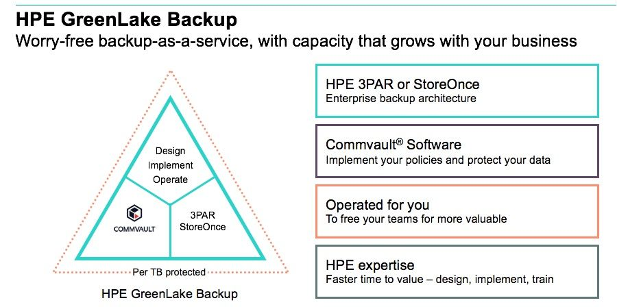 HPE GreenLake Backup 2.jpg