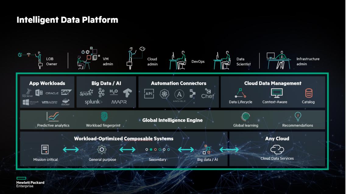 Le Modèle de la HPE Intelligent Data Platform