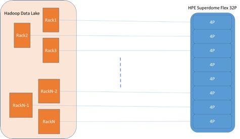HPE Superdome Flex-Hadoop.jpg