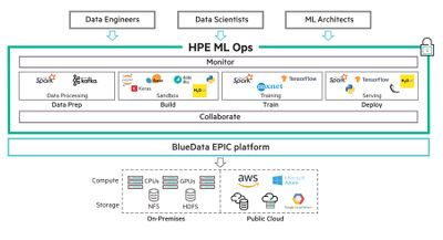 HPE ML Ops Lösung