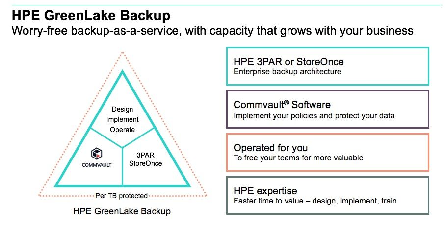 HPE and Commvault 2.jpg