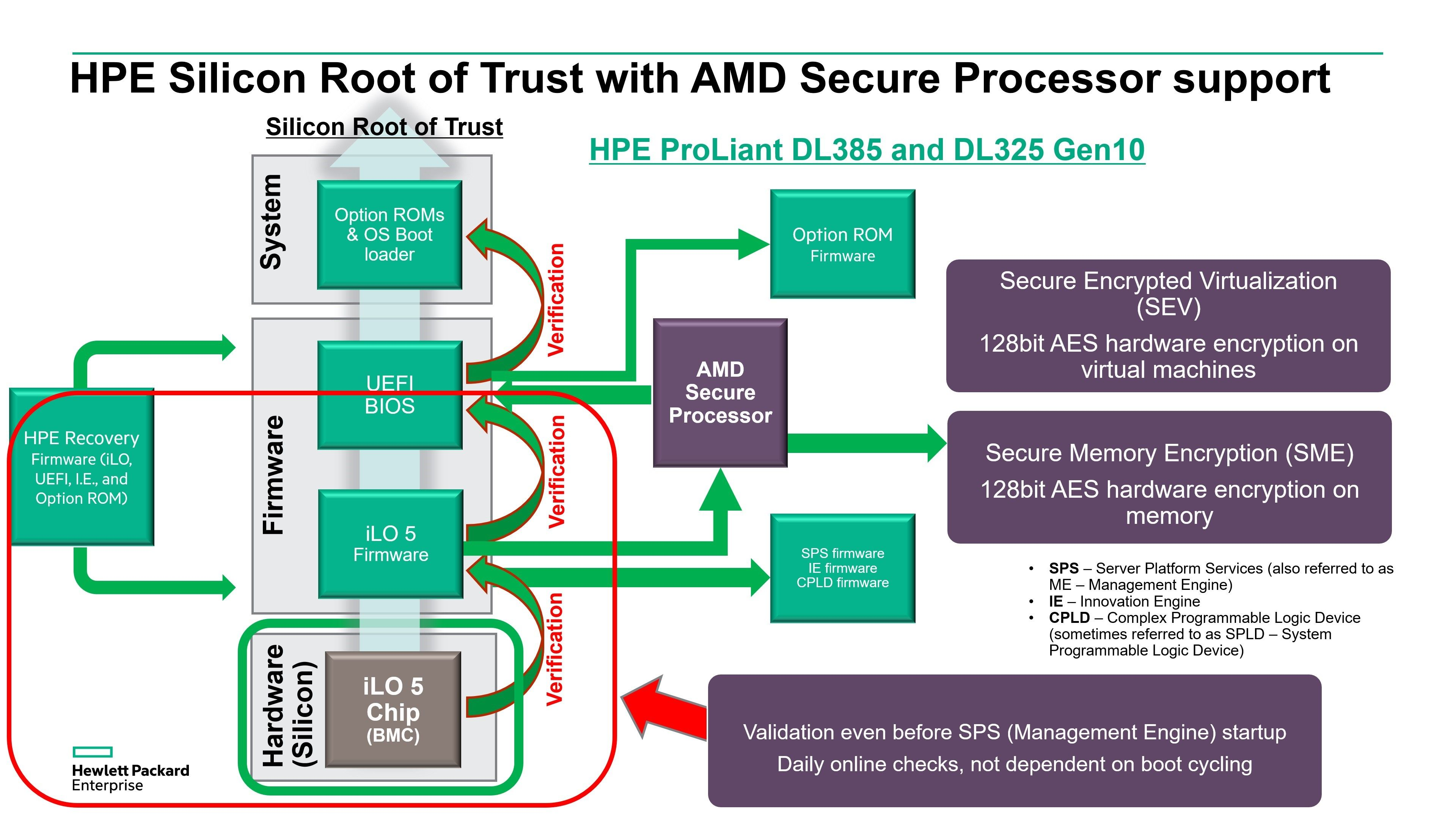 https://community.hpe.com/t5/Alliances/Advanced-Security-of-HPE-Servers-with-AMD-EPYC-processors/ba-p/7039600?lightbox-message-images-7039600=108890iD25E608F8A714877#.Xa25C56SnAR