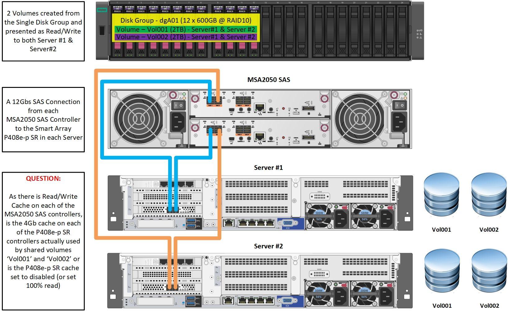 HPE MSA 2050 SAS Diagram.jpg