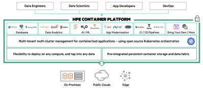 HPE Container Platform unterstützt sowohl Cloud-native als auch monolithische Anwendungen mit persistentem Datenspeicher.