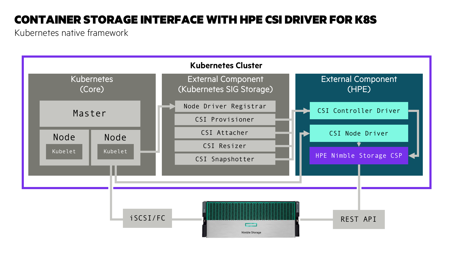 HPE CSI Driver for Kubernetes architecture