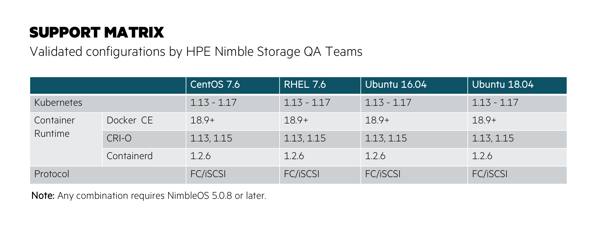 Validated Configurations for the HPE CSI Driver