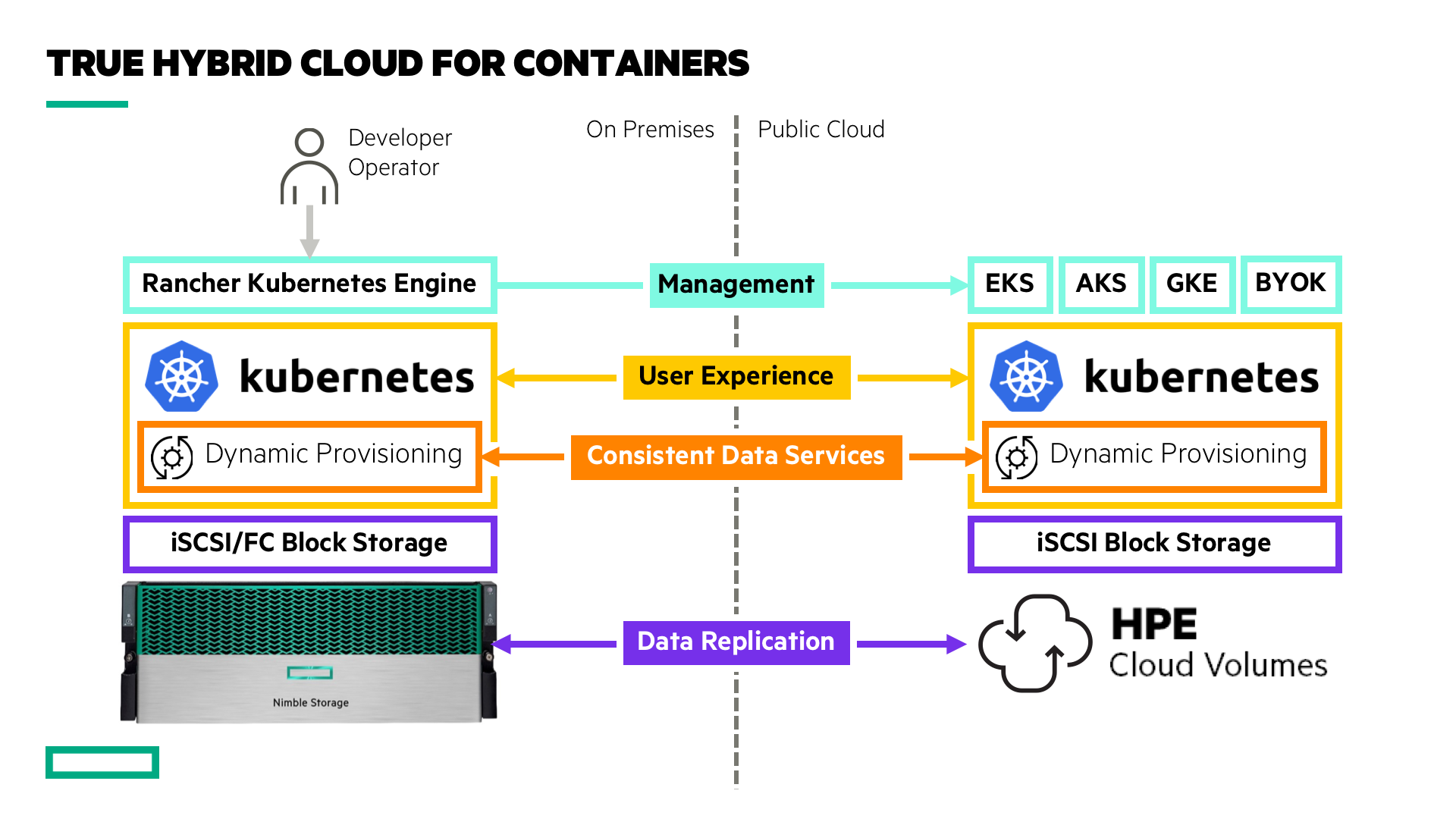 True Hybrid Cloud for Containers