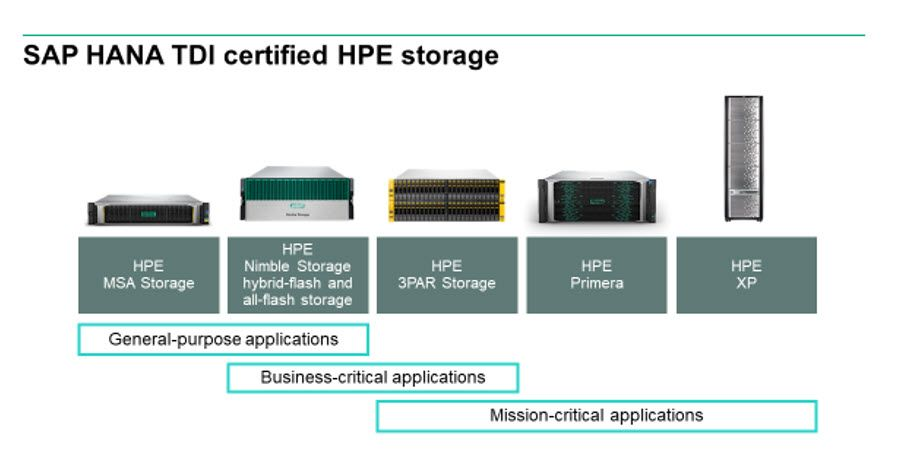 SAP HANA TDI certified storage.jpg