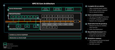 HPE 5G Core Stack im Detail