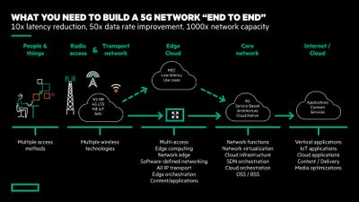 """What you need to build a 5G network """"end to end"""""""