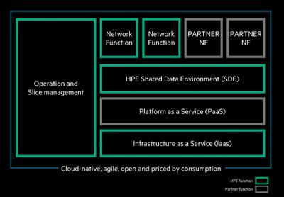 HPE 5G Core Stack