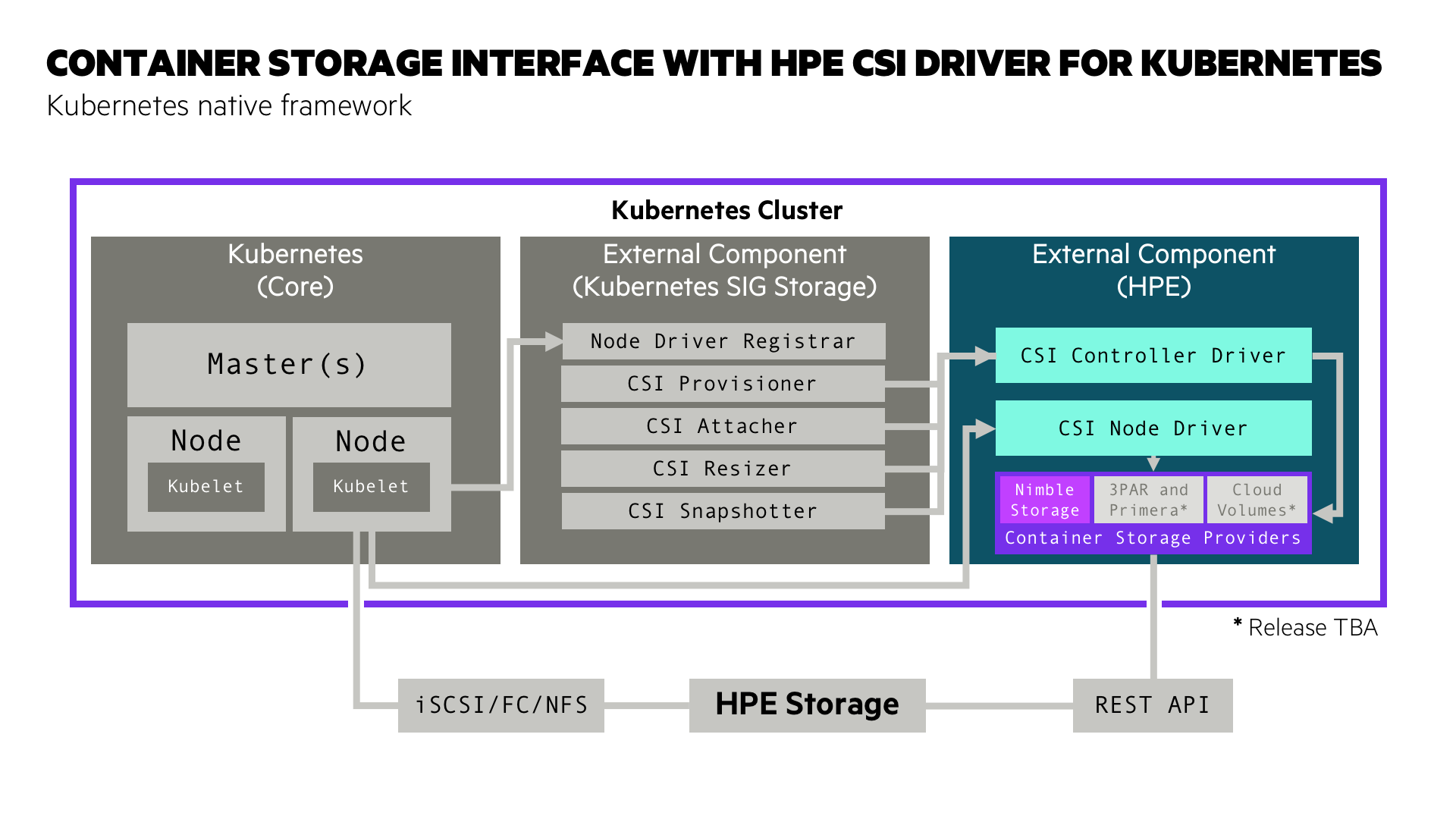 Container Storage Interface with HPE CSI Driver for Kubernetes
