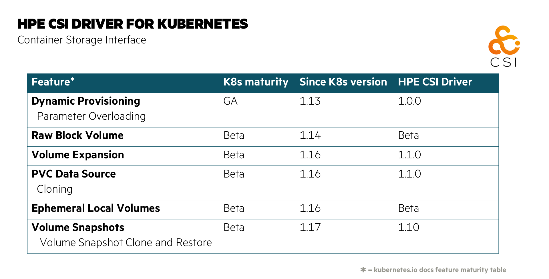 HPE CSI Driver for Kubernetes feature maturity table