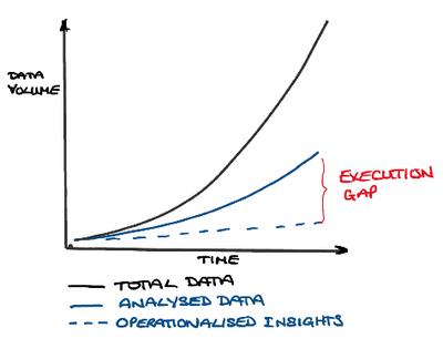 Figure 3. Execution gap