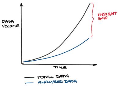 Figure 1. Insight gap