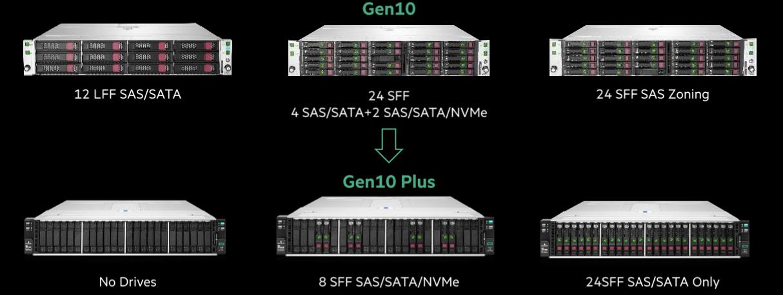 HPE Apollo 2000 Gen10 Plus ist mit vielfältigen Storage-Optionen erhältlich.