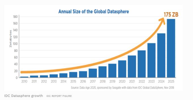 Laut IDC wird das weltweite Datenvolumen bis 2025 auf 175 Zettabyte anwachsen. Quelle: IDC White Paper, sponsored by Seagate, Data Age 2025: The Digitization of the World From Edge to Core, November 2018