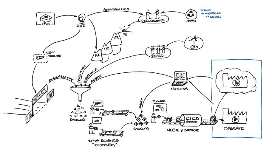 Figure 1: Production flow