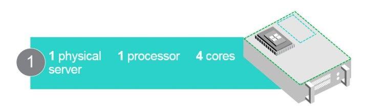 Windows Server Core Licensing Scenario 1.jpg