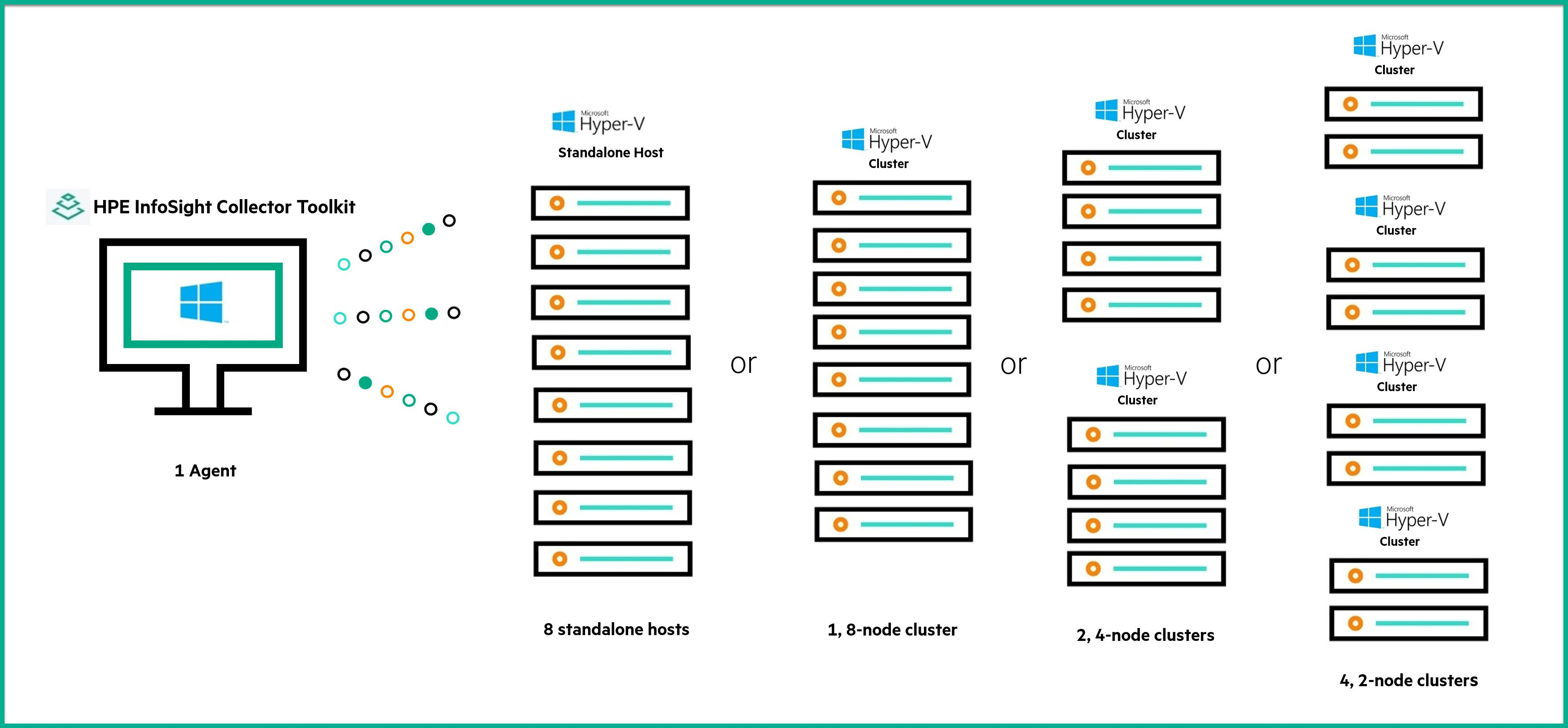 The HPE InfoSight Collector Toolkit