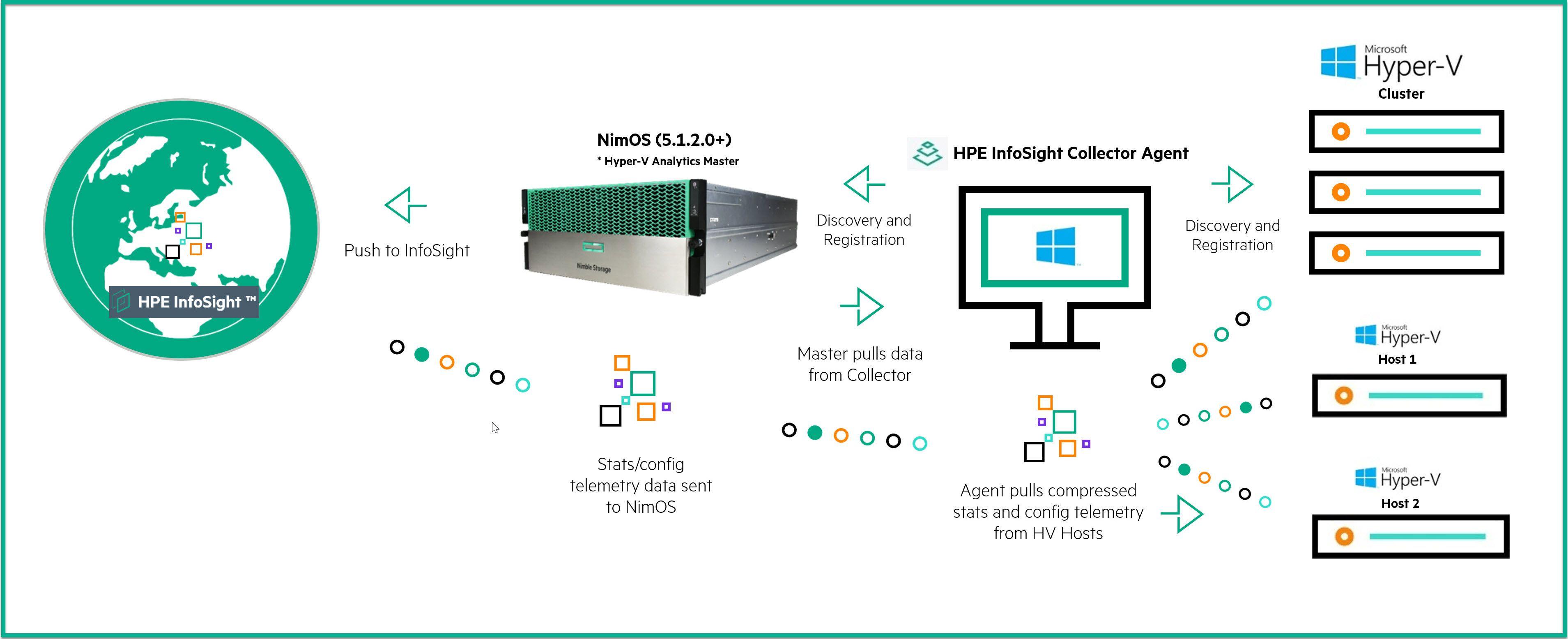 Flow of Hyper-V information to HPE InfoSight