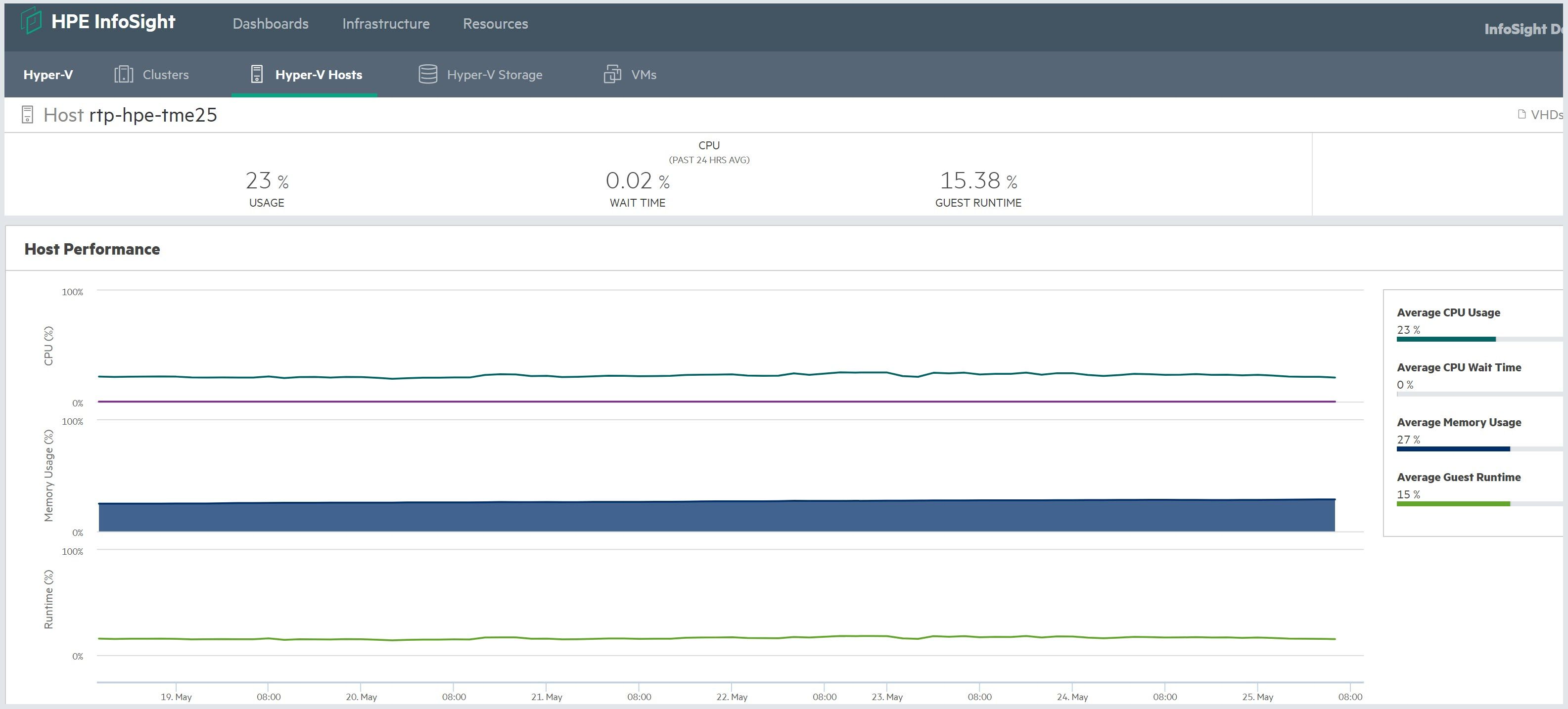 Hyper-V Host Performance view showing CPU usage and average guest runtime for VMs