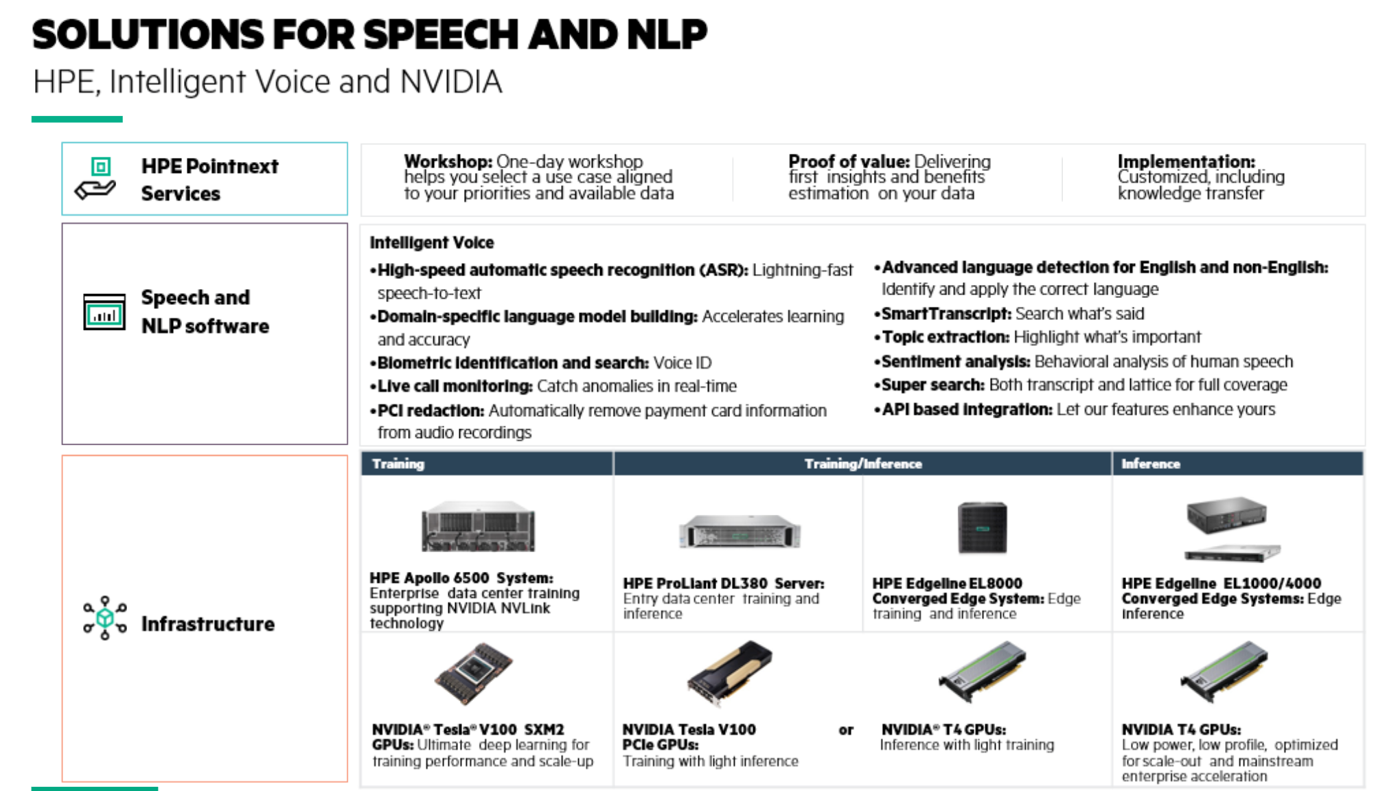 HPE solutions-voice analytics-blog.png