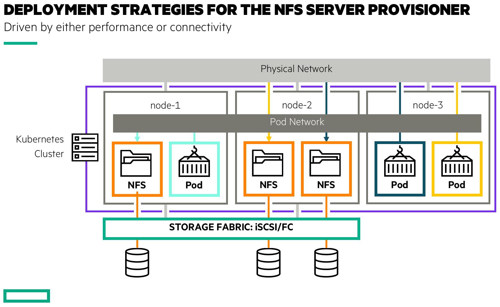 NFS Server Provisioner Deployment Strategies
