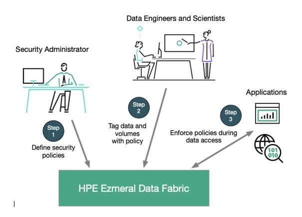 New policy-based security in HPE Ezmeral Data Fabric 6.2 makes the uniform, platform-level security even easier to apply.