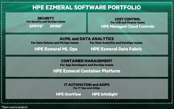 HPE Ezmeral Data Fabric (formerly MapR Data Platform) is the best-in-class data fabric for AI / ML and data analytics from edge to cloud, and it provides the integrated data layer for the HPE Ezmeral Container Platform and HPE Ezmeral ML Ops.