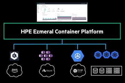 Figure 1. External Kubernetes cluster management with HPE Ezmeral Container Platform