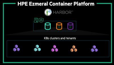 Figure 2. Harbor integration with HPE Ezmeral Container Platform