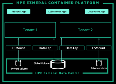 Figure 4. Global shared volumes enabled by HPE Ezmeral Data Fabric