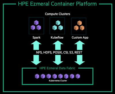 Figure 5. HPE Ezmeral Data Fabric on Kubernetes