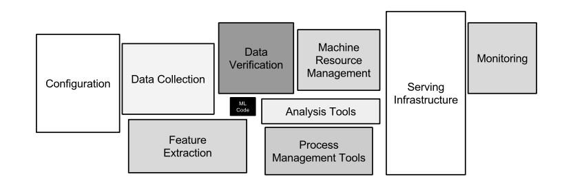 Figure 1. Only a small fraction of real-world ML systems is composed of the ML code, as shown by the small black box in the middle. The required surrounding infrastructure is vast and complex.