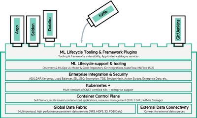 Figure 3. HPE Ezmeral ML Ops product high-level architecture.